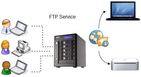 ftp servers 2