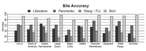 HTTPs traffic Analysis