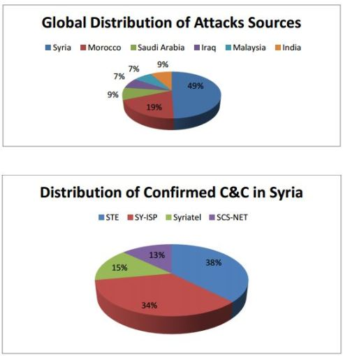 Syrian Electronic Army attacks