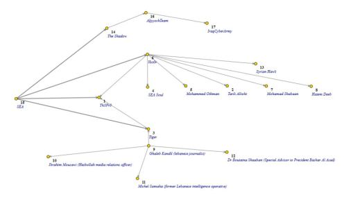 Syrian Electronic Army graph