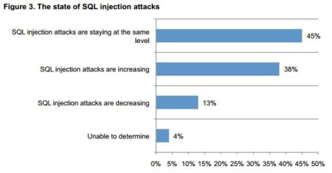The SQL Injection attacks Threat Study 2 yahoo vulnerable