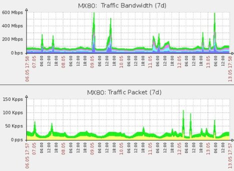 Hit and Run DDoS attacks