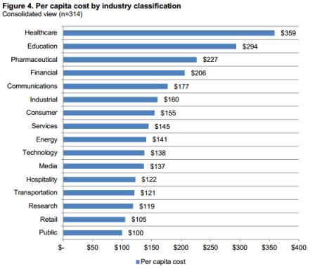 Ponemon cost of data breach study Industries