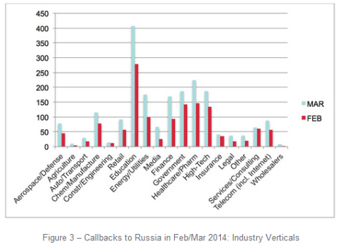 Russia and Ukraine in the callback rate 2