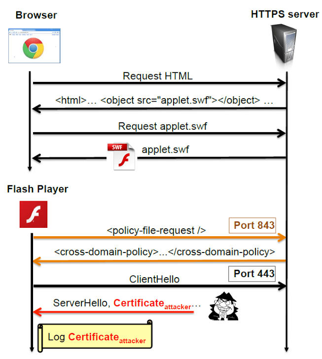 Who And How Is Using Forged Ssl Certificates Worldwidesecurity Affairs