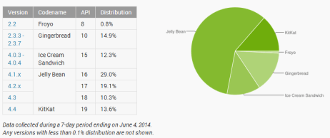 Android KitKat distribution