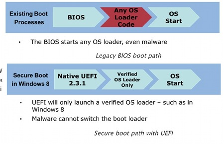 A new way to bypass Secure Boot security mechanism of UEFI