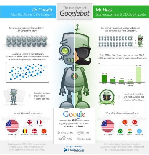 GoogleBots statistics