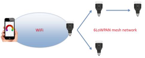 LIFX bulb network
