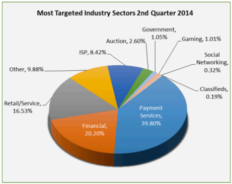 APWG phishing Q2 2014 targeted industries