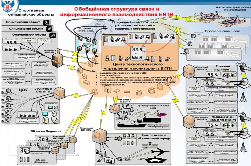 Anti-terrorism bill russian SORM-2