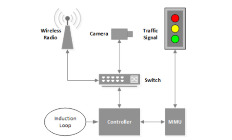 traffic lights hacking 2