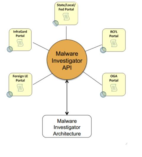 Malware Investigator portal API