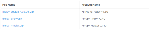 Wikileaks FinFisher spyware