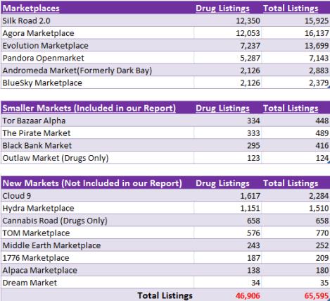 black markets drug sales