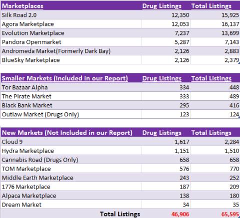 black markets drug sales Evolution