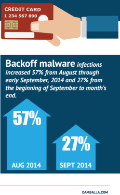 Backoff malware