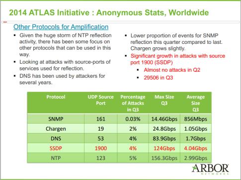 DDoS attack Q3 2014 slide