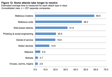 cost of cybercrime Ponemon Institute 2014 3