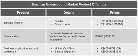 Brazilian underground banking malware prices