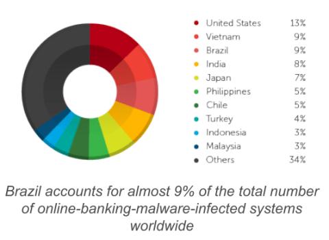Brazilian underground banking malware