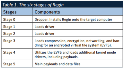 Regin Backdoor 5 stages Symantec 2