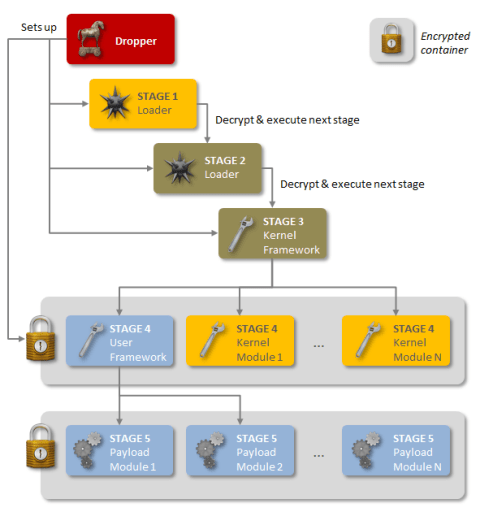 Regin Backdoor 5 stages Symantec