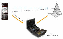 IMSI Catcher or How they spy your phone conversations using