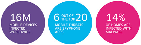 16 million mobile devices infected