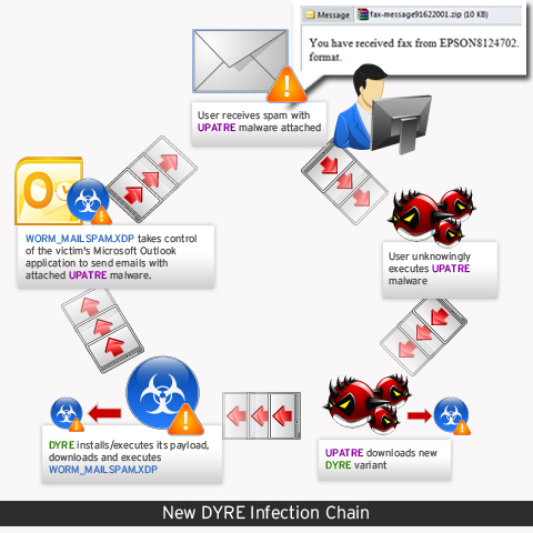 New DYRE infection-chain
