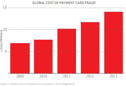 VERIZON PCI DSS report losses credit card frauds