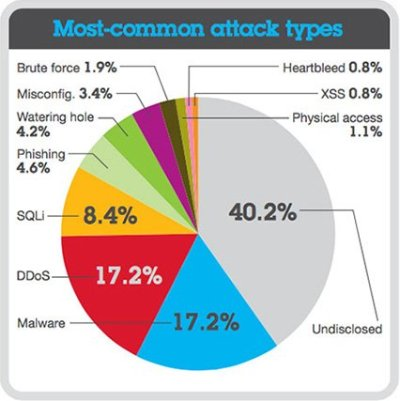data records IBM report 2014