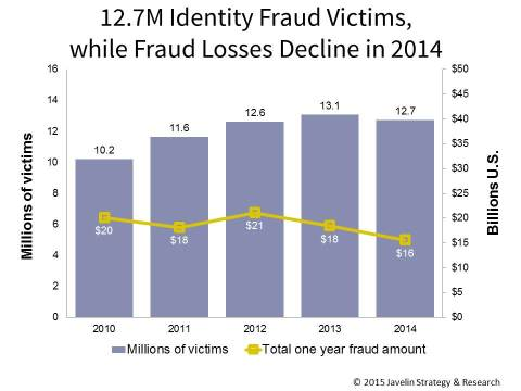 identity fraud Javelin statistics