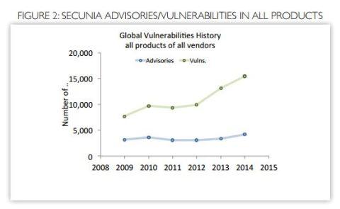 secunia vulnerabilities report