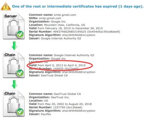 Google Internet Authority G2 expired