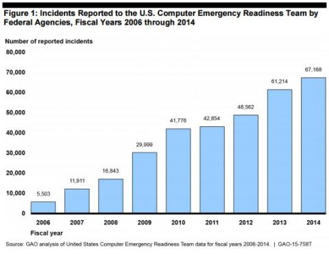 Federal Government security GAO Report