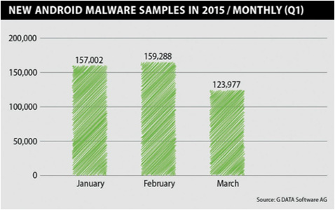 G data Android malware 2