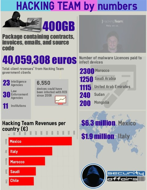 Hacking Team byNumbers