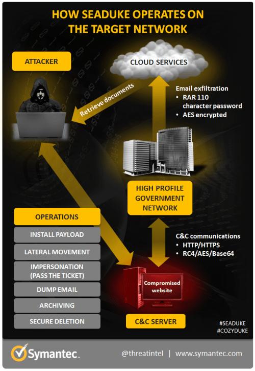 seaduke infographic02