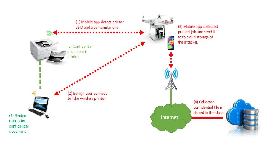 hacking wireless printers with a drone or a vacuum cleanersecurity affairs Wireless Network Diagram Visio Wireless Network Topology Diagram