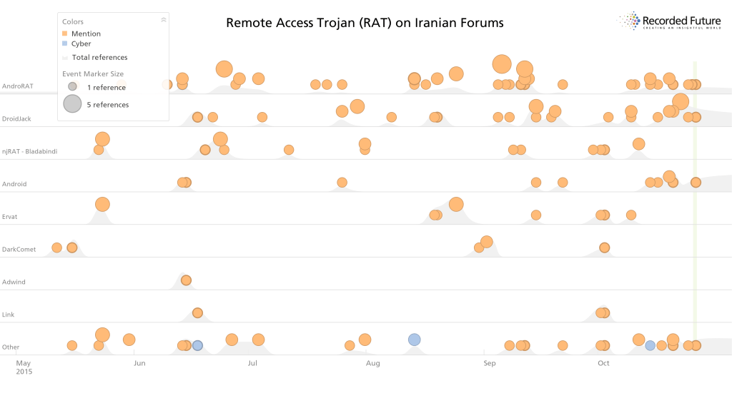 iranian-forums-targeting android RAT 2