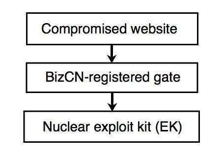 nuclear exploit Kit chain