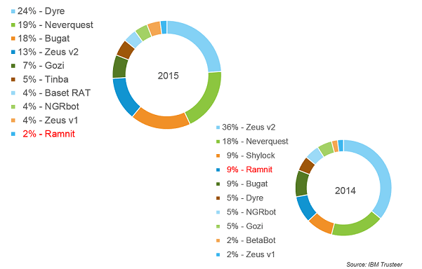 Ramnit botnet _Top-Attacking-Chart