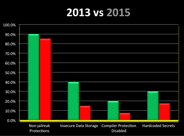 iOS banking apps security test 2013 vs 2015 2