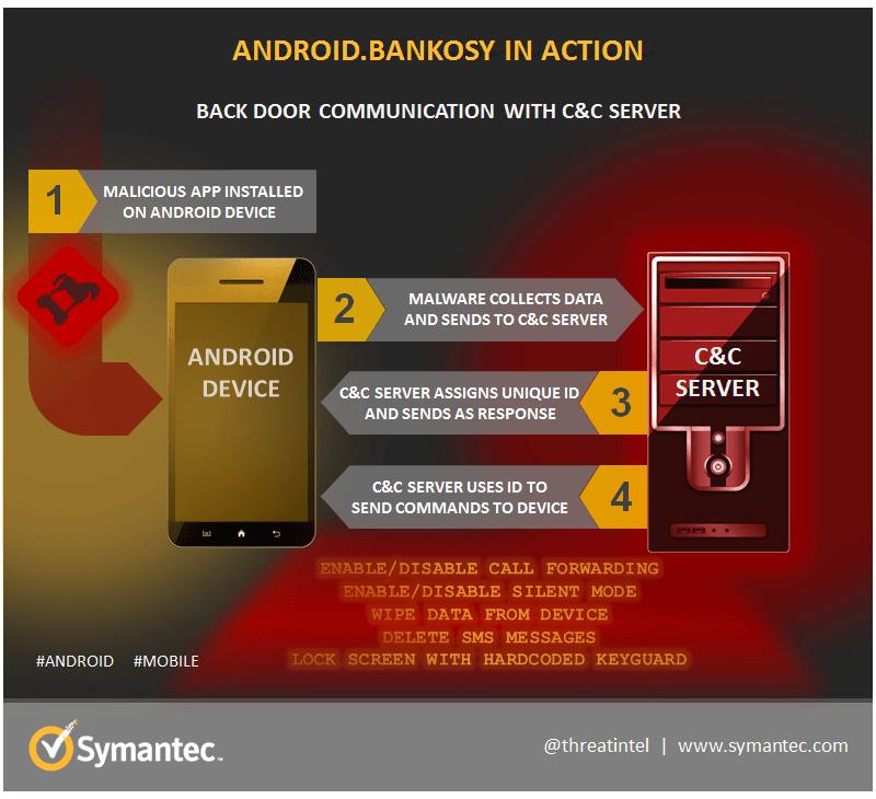 Android Bankosy malware