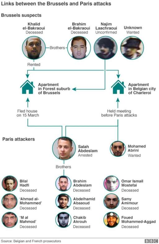 Bruxelles attacks attackers 2