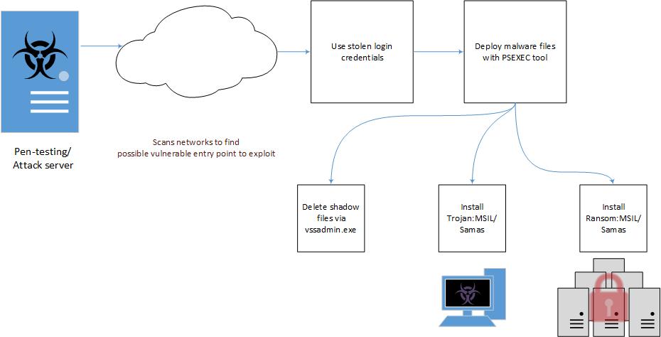 Samsam ransomware attack chain
