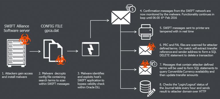 bangladesh bank heist malware