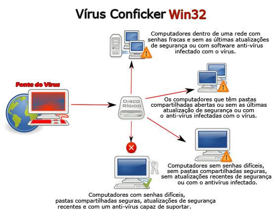 Conficker 2