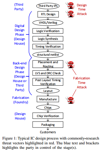 Fabrication-time Attacks